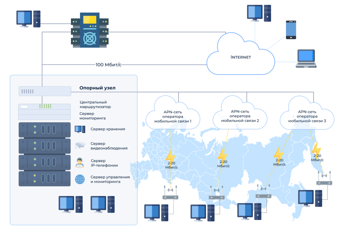Схема подключения доступа к услуге