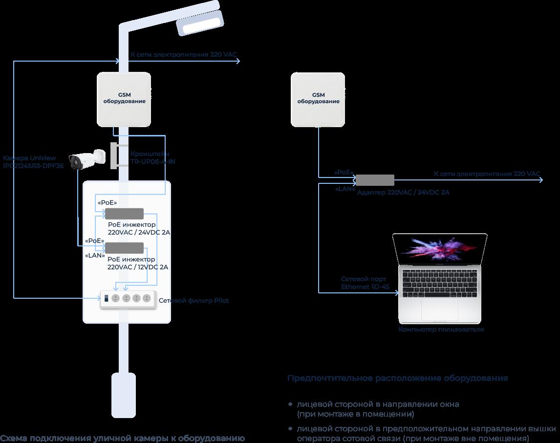Некоторые типовые схемы подключения к услуге