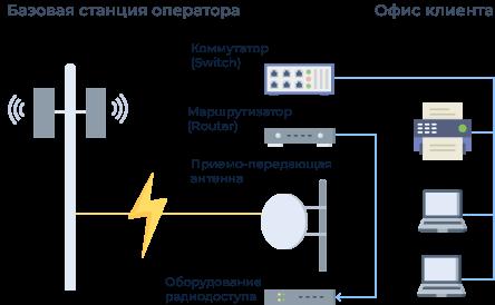 Схема организации доступа к услуге